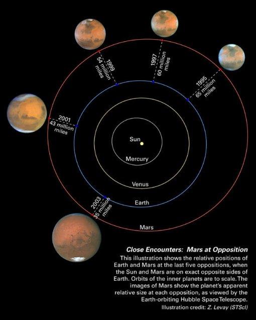 Oposiciones de Marte