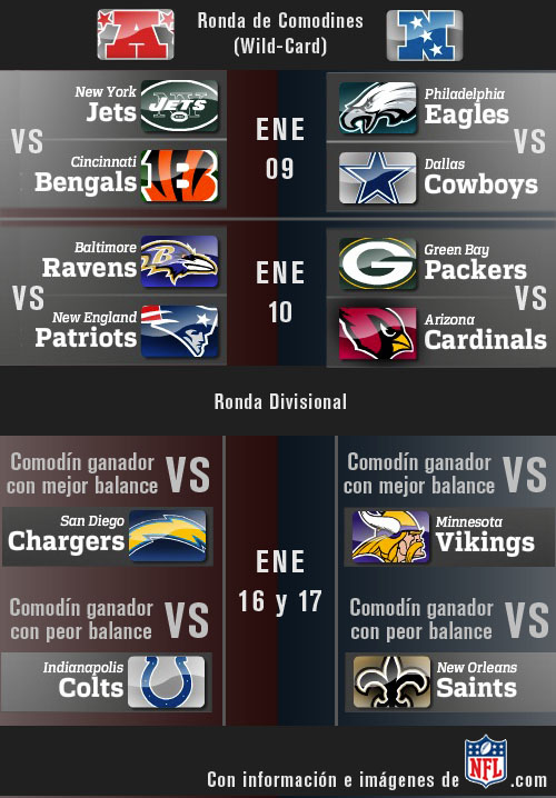 NFL Playoffs 09-10